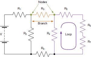 closed loops and nodes